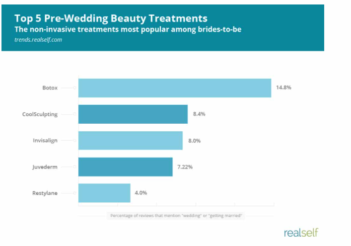 Top Cosmetic Treatments Brides Seek Before Their Wedding